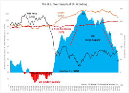 Lower Colorado Water Supply Outlook January 1 2016 The U S Over Supply Of Oil Is Ending Oilvoice