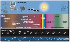 spectre éléctromagnetique