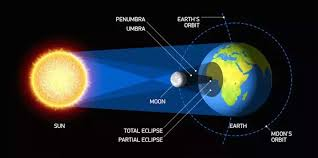 what is the position of the sun moon and earth in a solar eclipse