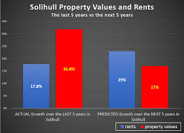 solihull property blog