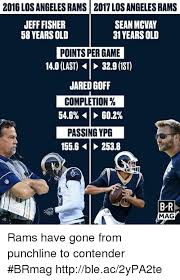 Rams Memes - sound fx houston vs los angeles rams has the offense rolling and