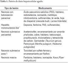 sin embargo existen algunas formas de presentacin comnmente morphological issues of drug induced liver disease