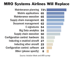 airlines mros move to upgrade maintenance it advanced machines