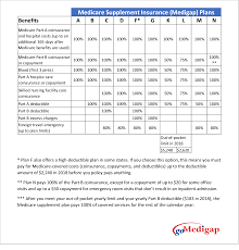 best medicare supplement plans gomedigap blog