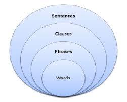 dependent clause u2013 writing center underground