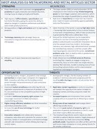 what to write in strengths and weakness in resume swot analysis from the european metalworking manufacturing sector add