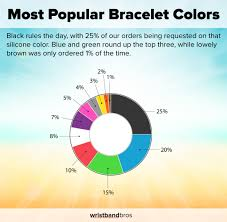 what is the most popular color for a kitchen cabinet the most popular bracelet colors in 2015 wristband bros