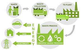 cogen waste to energy process survivallife wastetoenergy waste