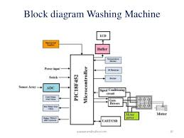 block diagram of washing machine u2013 readingrat net