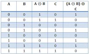 Truth Table Calculator X Or Gate And X Nor Gate Electrical4u