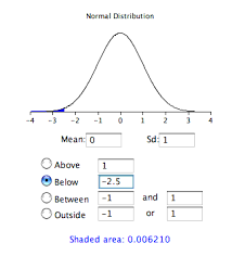 Normal Distribution Table Calculator Standard Normal Distribution