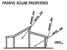 passive solar home design concepts this is pretty much exactly how we are builing our retirement home