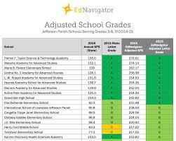 what are the best public schools in jefferson parish ednavigator