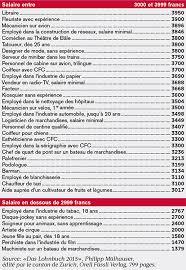 salaire commis de cuisine suisse salaires 2015 qui gagne combien l illustré