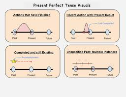 present perfect continuous google search tenses pinterest