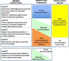clinical practice guideline for screening and management of high