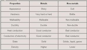 Nonmetals In The Periodic Table Nonmetals And Metalloids Lessons Tes Teach