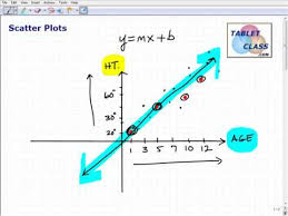 learn scatter plots and best fitting lines youtube