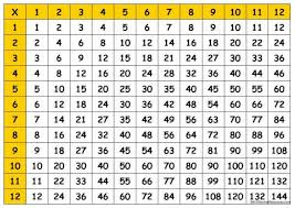 100x100 Multiplication Table Number Names Worksheets Times Table Chart 30x30 Free Printable
