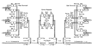 electrical communication type c carrier telephone systems