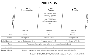 bible sermon outline on thanksgiving philemon commentaries u0026 sermons precept austin
