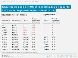 isr 2016 asalariados menos impuestos menos isr a los trabajadores con ingreso promedio