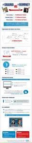 Romney Obama Map 17 Best Campaña Obama Romney En Medios Sociales Images On