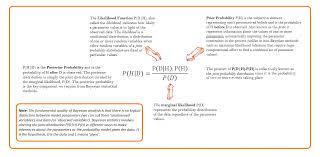 bayesian methodology in the genetic age science meanderthal
