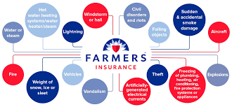 home insurance quote nationwide everything you need to know about farmers insurance quote com