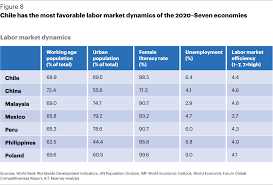 2020 u2013seven u201d growth economies article global business policy