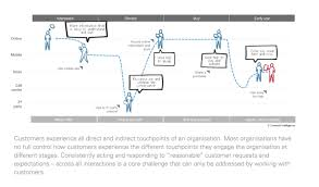 customer experience architecture u2013 ea voices