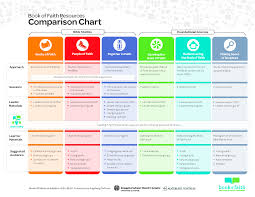 comparison chart infographs pinterest