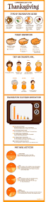 facts on thanksgiving history 44 best thanksgiving infographic images on pinterest
