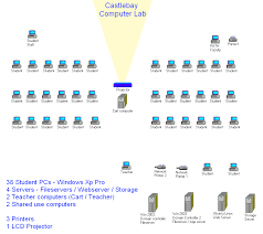 classroom layout template k 5 computer lab layout diagram