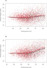 fast men slow more than fast women in a 10 kilometer road race peerj