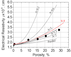 correlation between thermal and electrical properties of spark
