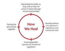 the healing process partnerships for recovery