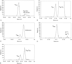 development of a routine method for the determination of trace