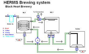 home brewery plans rims system plans page 5 home brew forums пыво und c2h5oh