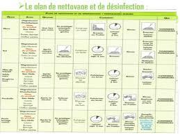 plan de nettoyage cuisine collective le système haccp