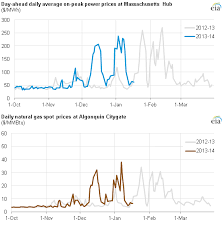 northeast and mid atlantic power prices react to winter freeze and