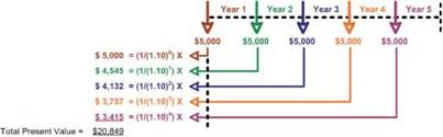 Ordinary Annuity Table Future Value Of An Ordinary Annuity Present Value Present Value