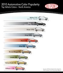 why the color of your car doesn u0027t reflect who you are autoblog