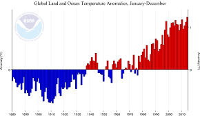Future Temperature And Precipitation Change In Colorado Noaa Years Of Above Average Temperatures Means The Climate Has Changed