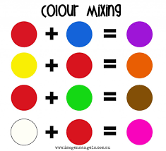 what colors make yellow mixing colors chart with a pair of birds as the primary colors
