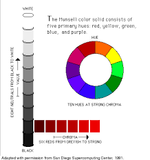 munsell color ejemplos color pinterest munsell color system