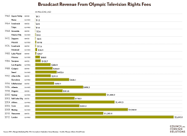 the economics of hosting the olympic games council on foreign