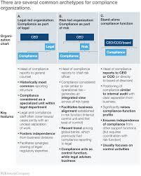 reporting requirement template a best practice model for bank compliance mckinsey company there are several common archetypes for compliance organizations