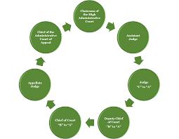 update a brief overview of the saudi arabian legal system globalex
