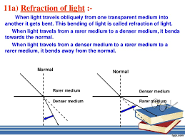 Light Is Not Refracted When It Is Reflection And Refraction